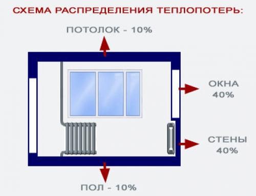 Схема потерь тепла в доме