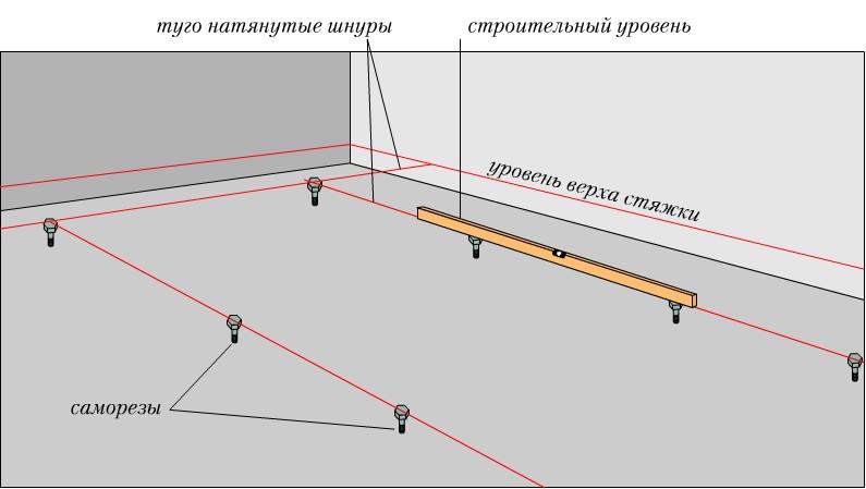 Схематичный пример выставления маячков