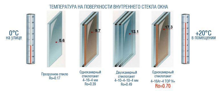 Температурная энергоэффективность пластиковых окон