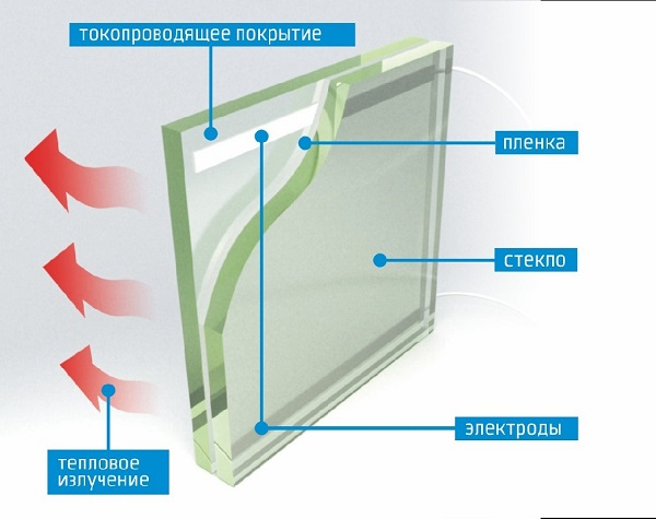 Электрический подогрев стеклопакетов
