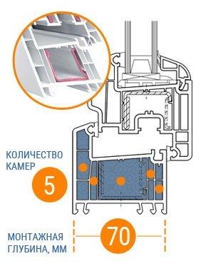 Пример пятикамерного пластикового окна