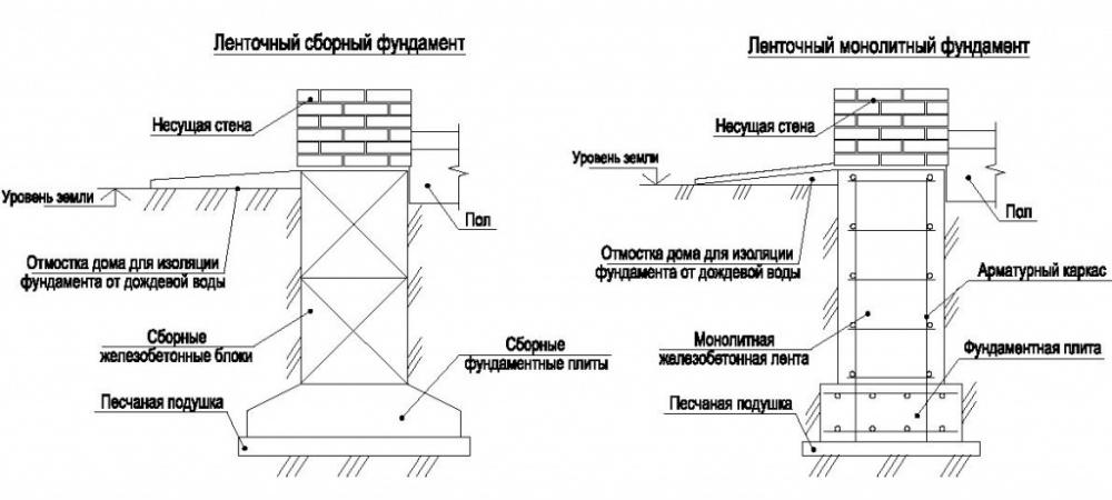 Фундамент, виды конструкций