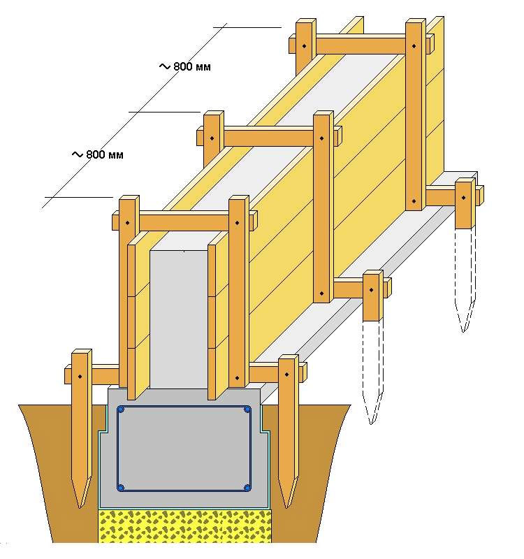 Установка опалубки для ленточного фундамента