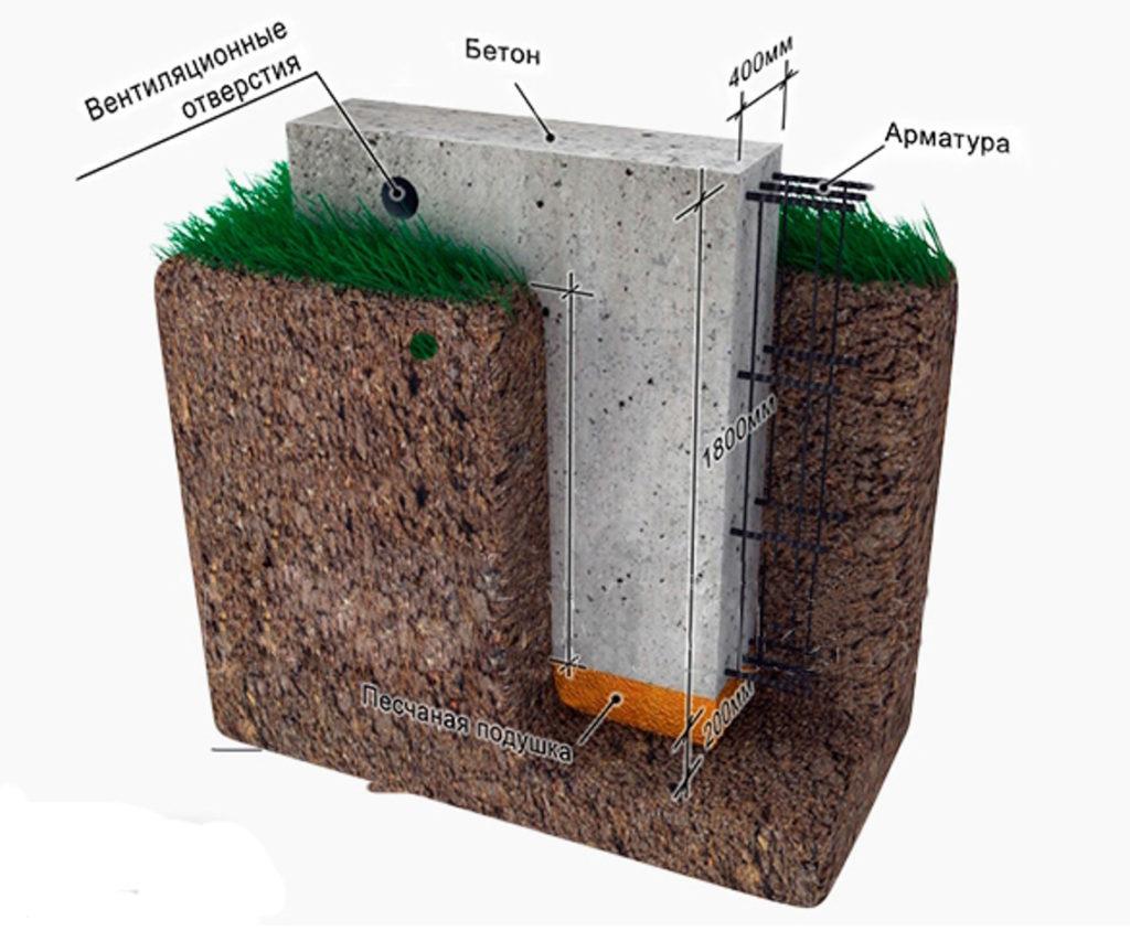 Фундамент на пучинистых грунтах и болотных почв