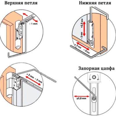 Регулировка боковой и верхней петли