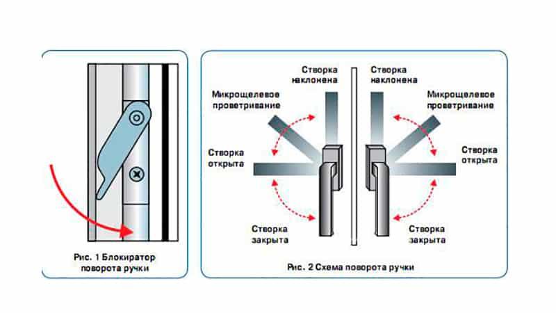 Схема поворота ручки и блокиратор ручки