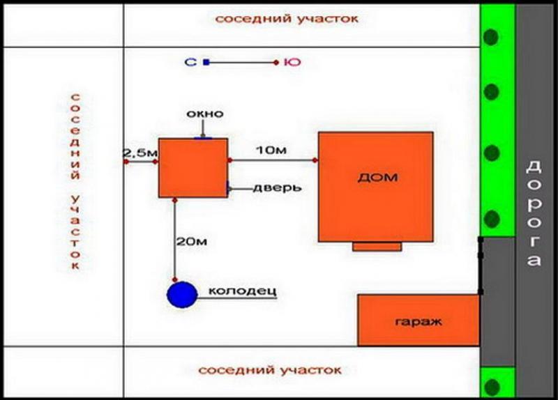 Пример проекта бани - выбор места для строителства