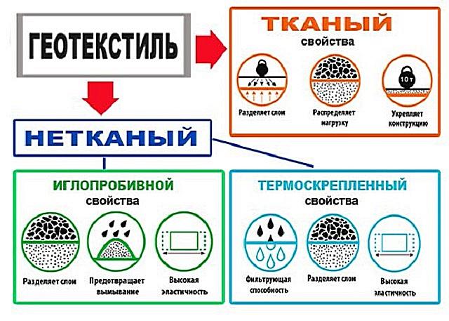 Классификация геотекстиля по технологии производства