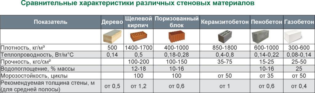Сравнение характеристик газобетона и других материалов