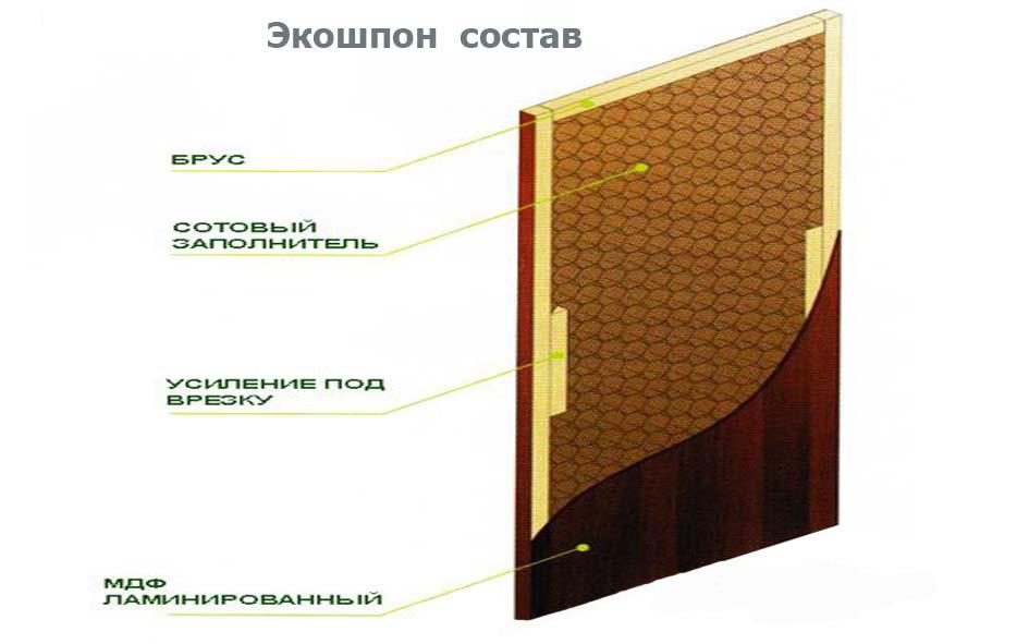 Устройство шпонированной двери