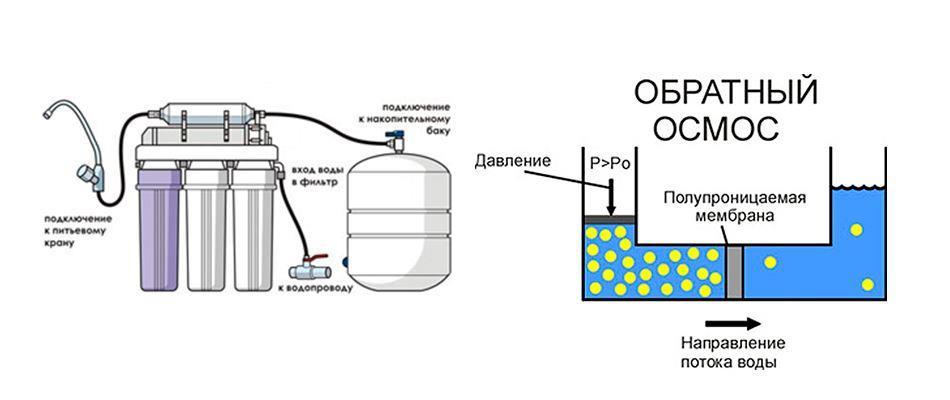 Рисунок 1 – Пример конструкции фильтрующей системы с отдельным баком