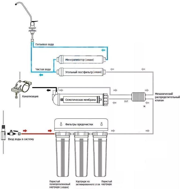 Рисунок 2 – Пример типовой конструкции прямоточной системы