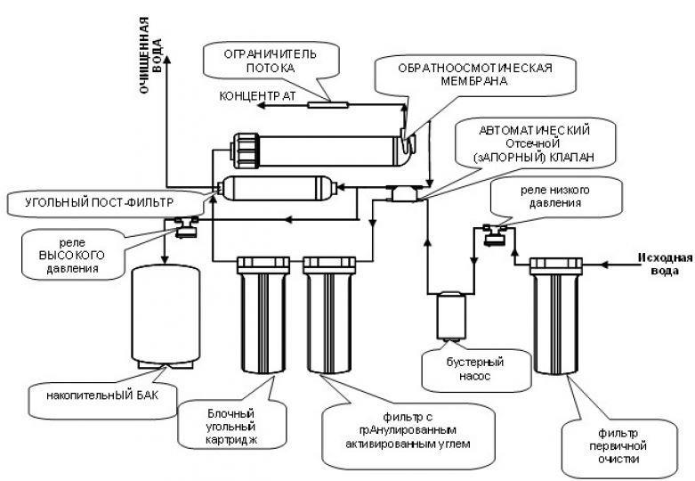 Рисунок 3 – Пример типовой конструкции системы с электрической помпой