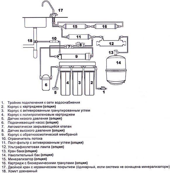 Рисунок 4 – Пример типовой конструкции системы с минерализатором