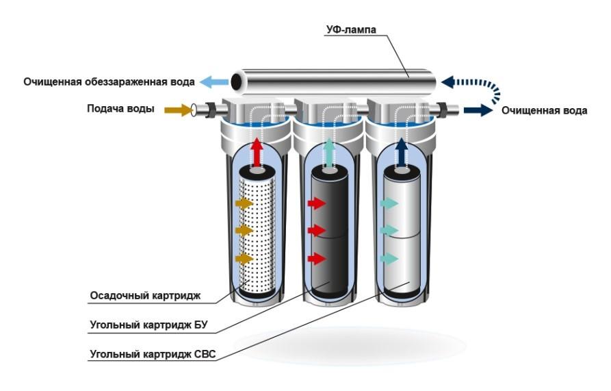 Рисунок 6 – Пример эффективной универсальной системы «под мойкой»