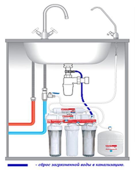 Рисунок 7 – Кухонная мойка, оборудованная системой с обратным осмосом