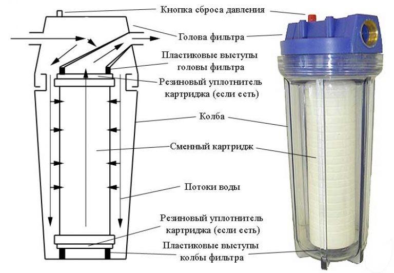 Рисунок 8 – Пример магистральной системы с фильтрующим элементом