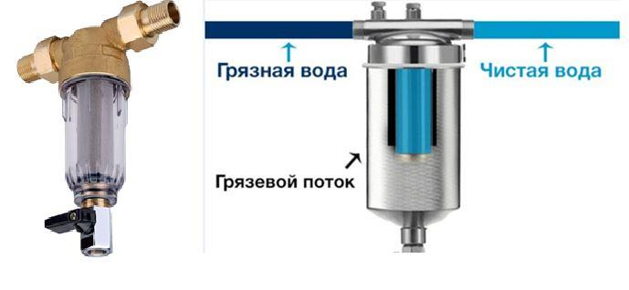 Рисунок 9 – Пример предфильтра с фильтрующей сеткой из металла