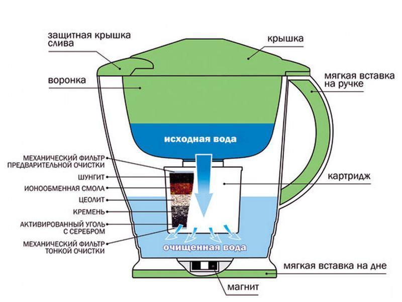 Рисунок 2 – Пример усовершенствованного фильтра-кувшина