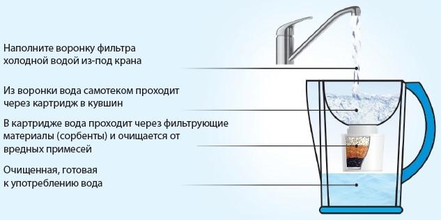 Рисунок 1 - Пример простого фильтра-кувшина