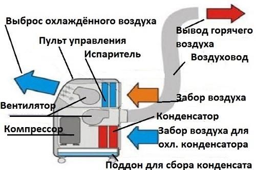 Конструкция напольного кондиционера
