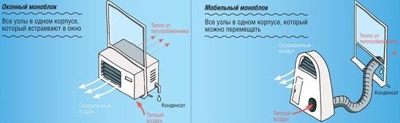 Основные отличия оконных и напольных кондиционеров