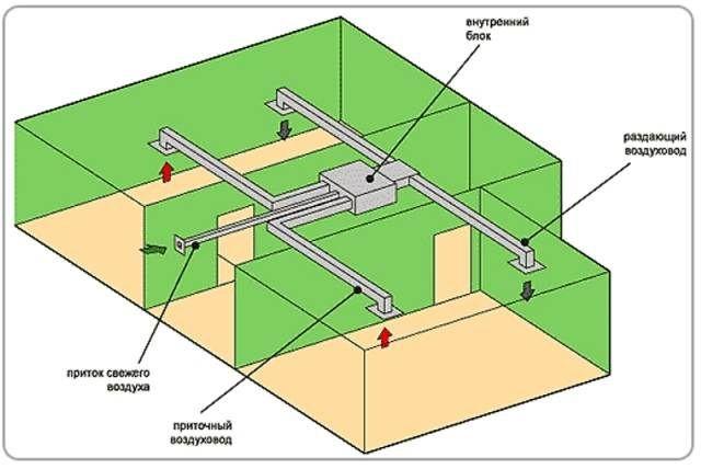 Пример комплекта канального кондиционера