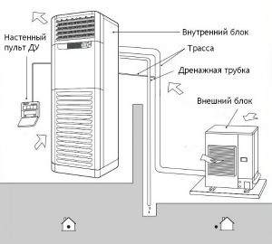 Пример схемы монтажа комплекта канального кондиционера