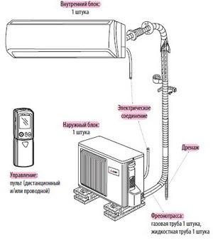 Пример схемы монтажа комплекта настенного кондиционера