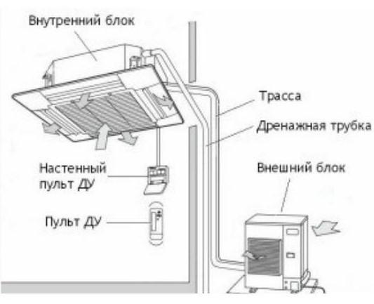 Пример схемы монтажа комплекта потолочного кондиционера