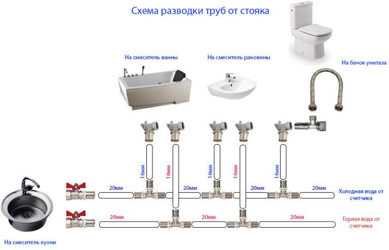 какой диаметр трубы использовать для водопровода