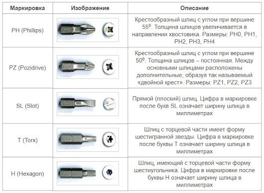 Основные виды (формы) бит