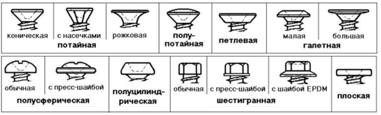Типы головок саморезов