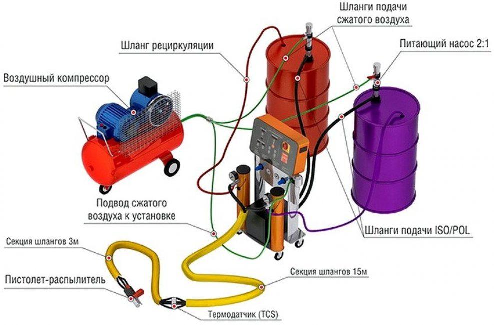 Оборудование для нанесения ППУ