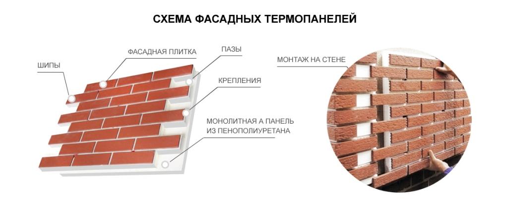 Состав термопанелей