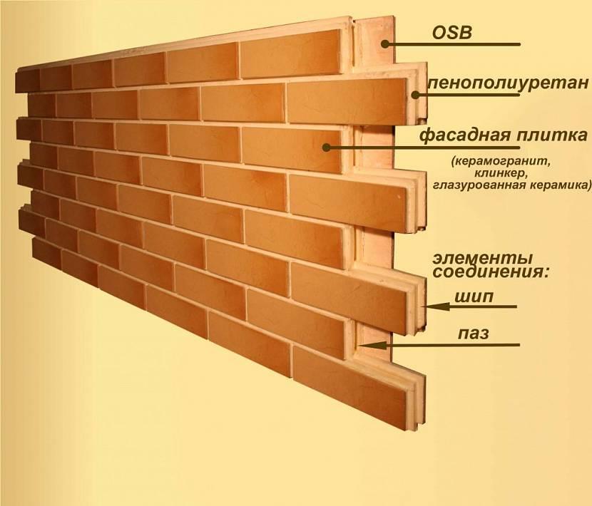 Трёхслойная термическая панель
