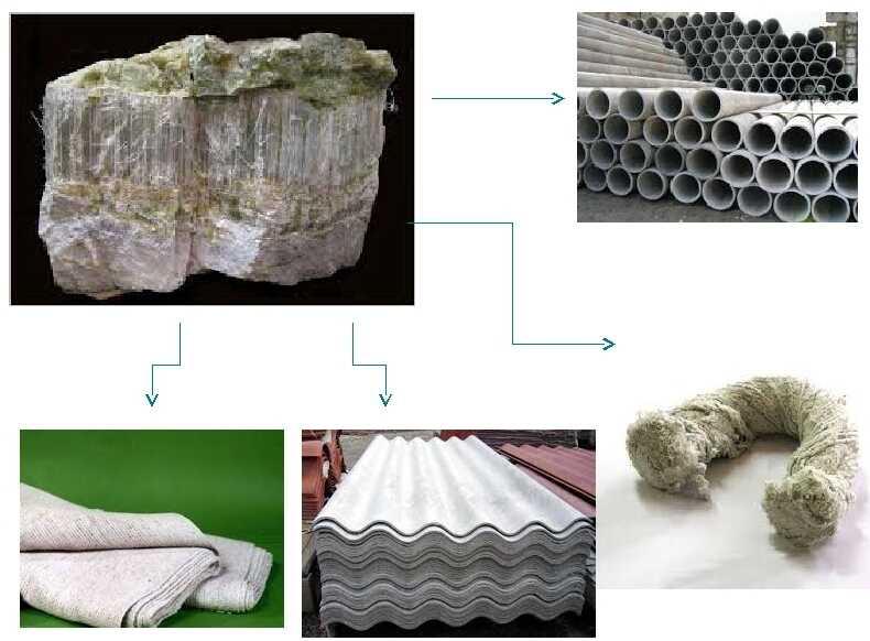 Готовая продукция из хризотил-асбеста безопасна для человека