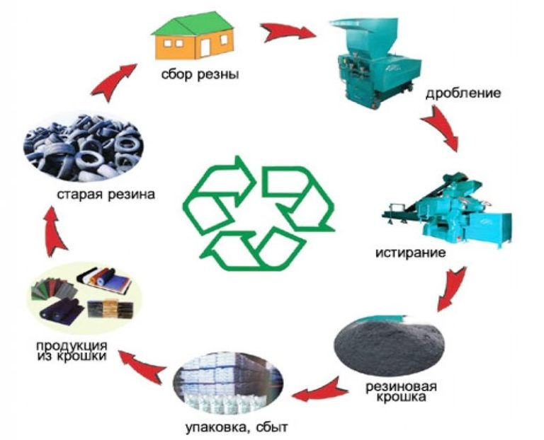 Грамотная утилизация шин позволяет беречь экологию