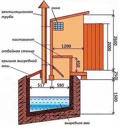 Как построить туалет своими руками?