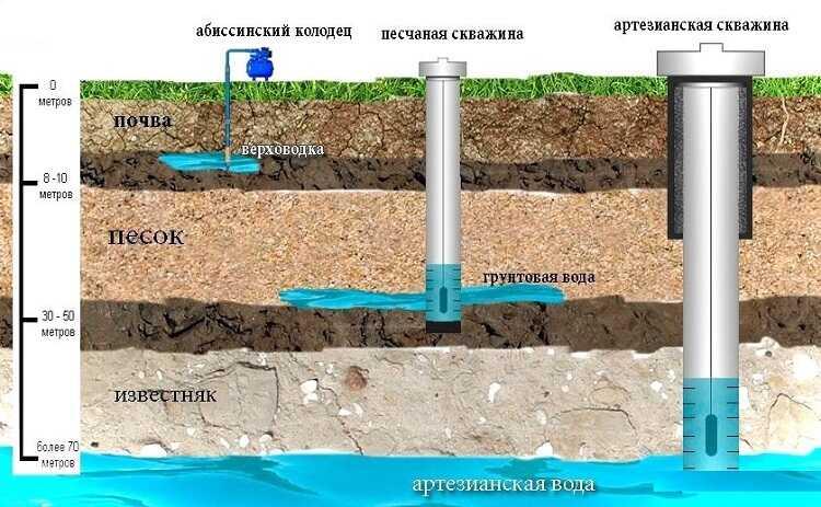 На какой глубине вода на участке?