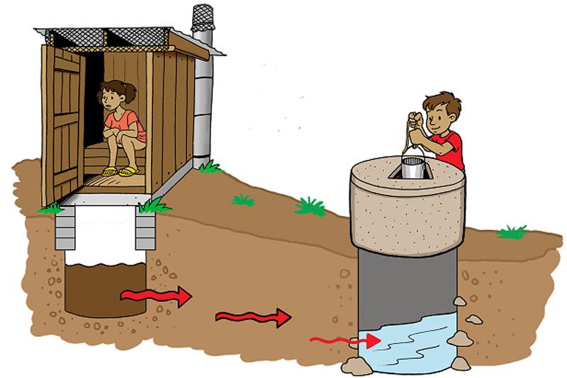 Нельзя размещать туалет с выгребной ямой рядом с колодцем