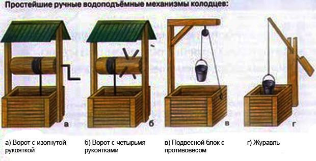 Подъемный механизм на колодце