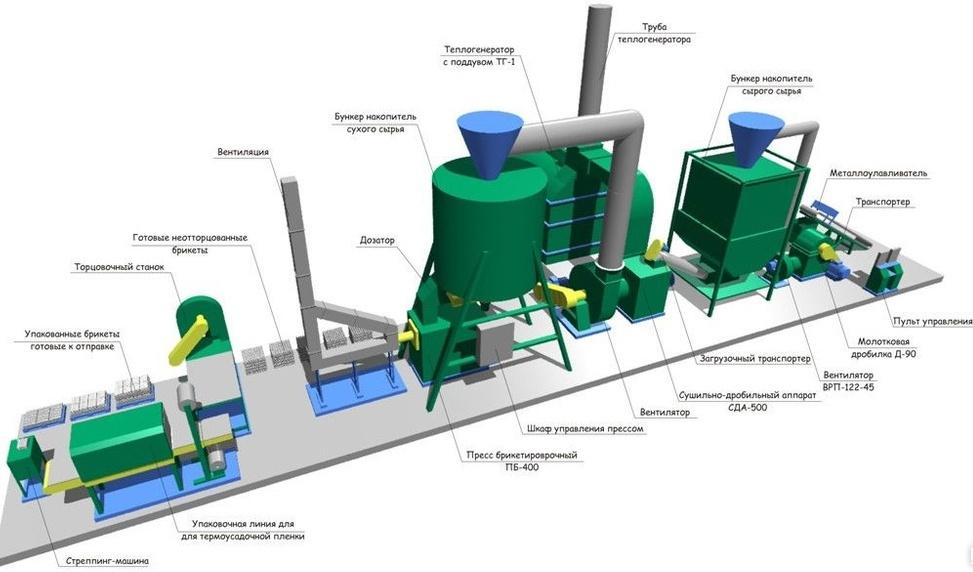Оборудование для топливных брикетов