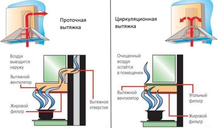 Способы очищения воздуха на кухне