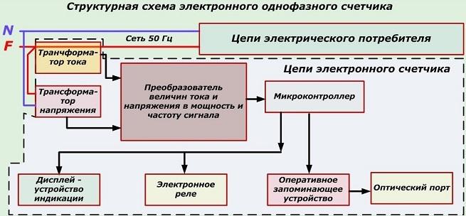 Структурная схема электронного счетчика