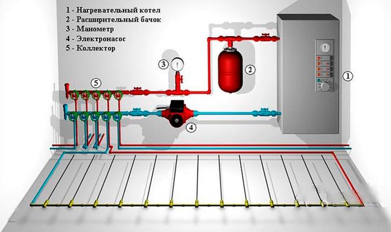 Монтаж теплого пола водяного типа