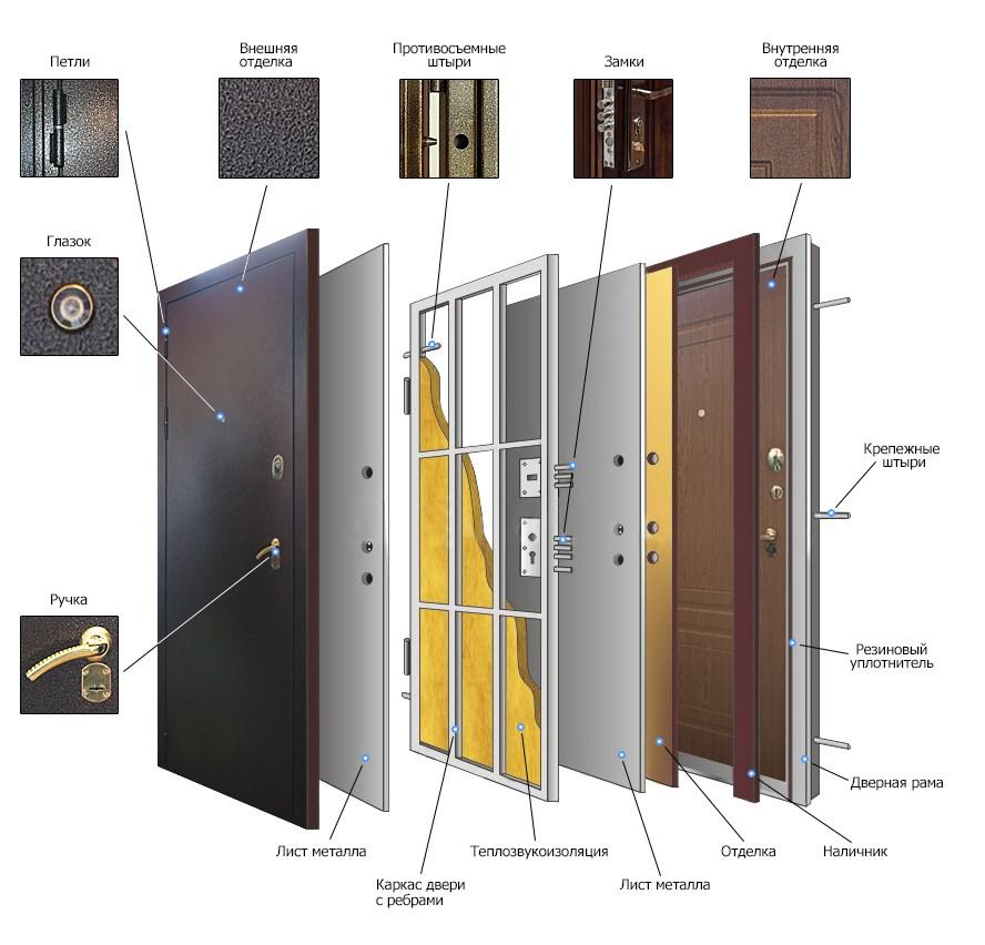 Параметры входной двери