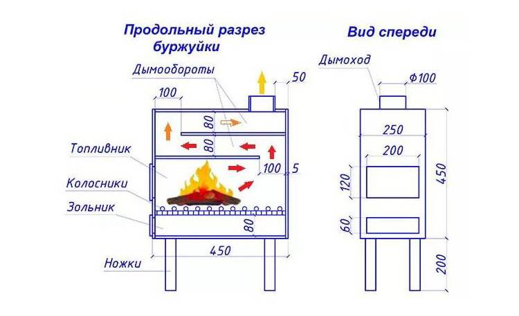 Схема печки-буржуйки