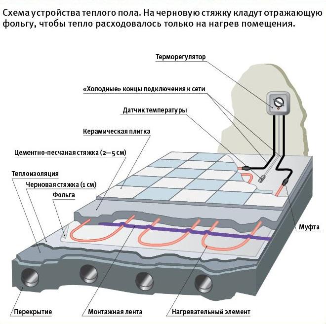 Схема устройства электрического пола