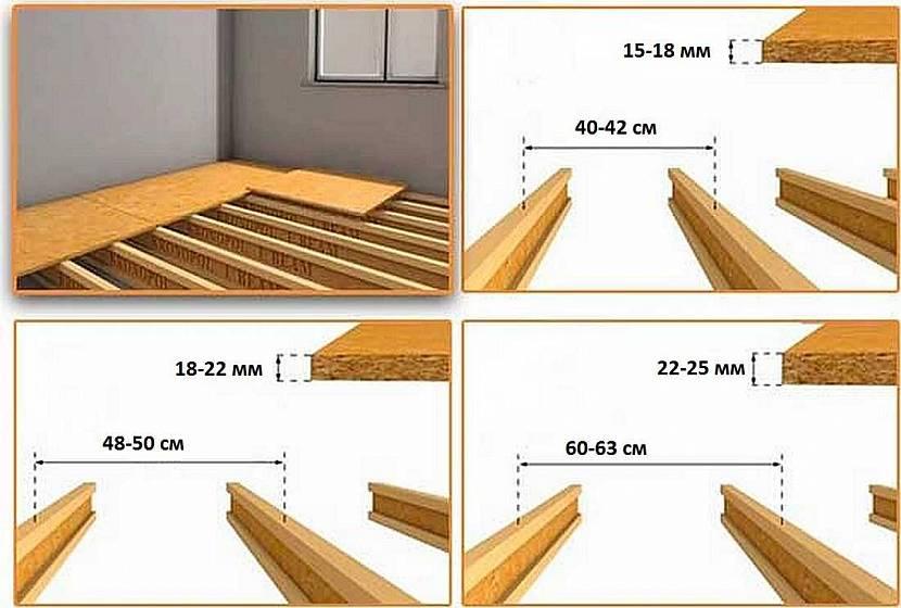 Толщина плиты в зависимости от расстояния между лагами
